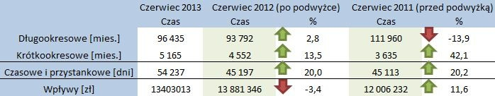 czerwiec_sprzeda_czasowa Foto: Inwestycje dla Poznania