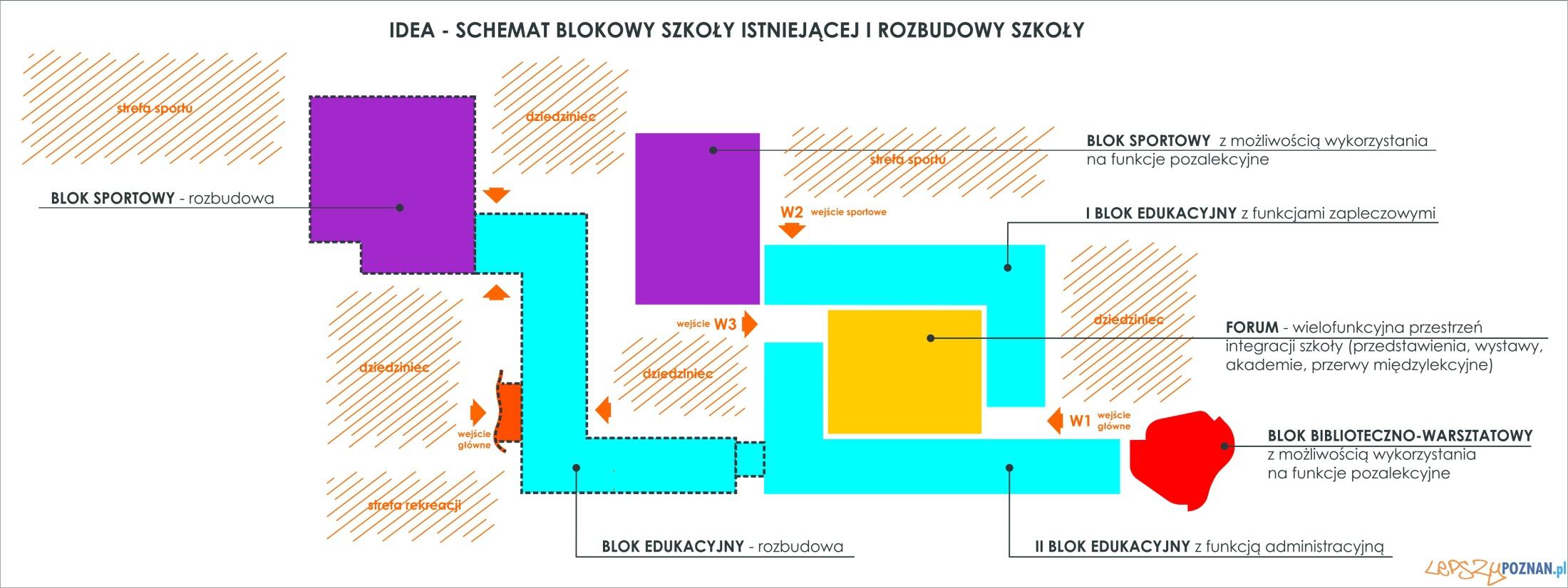 Szkoła w Dąbrówce-schemat blokowy