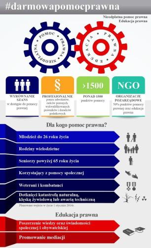 Bezpłatne porady prawne - materiały informacyjne WUW